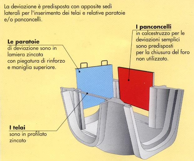 Deviazioni per canalette irrigazione in cemento - Pref.ti Lucchese srl